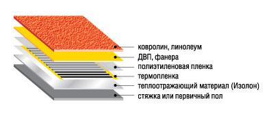Схема укладки теплого пола под линолеум, ковролин